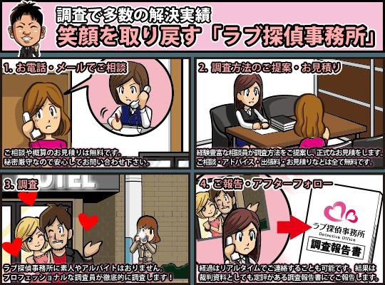 千葉県のラブ探偵事務所が浮気調査の流れを漫画で紹介